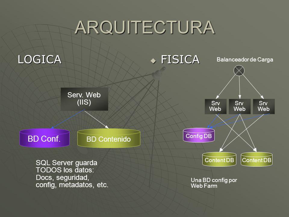 ARQUITECTURA LOGICA FISICA BD Conf. Serv. Web (IIS) BD Contenido