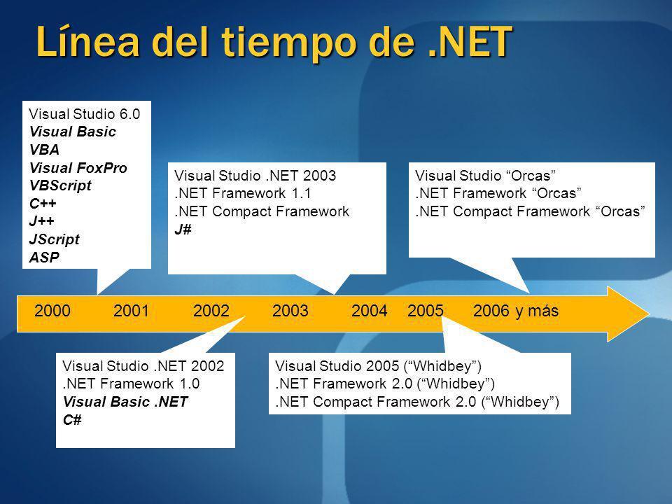 Línea del tiempo de .NET 2000 2001 2002 2003 2004 2005 2006 y más