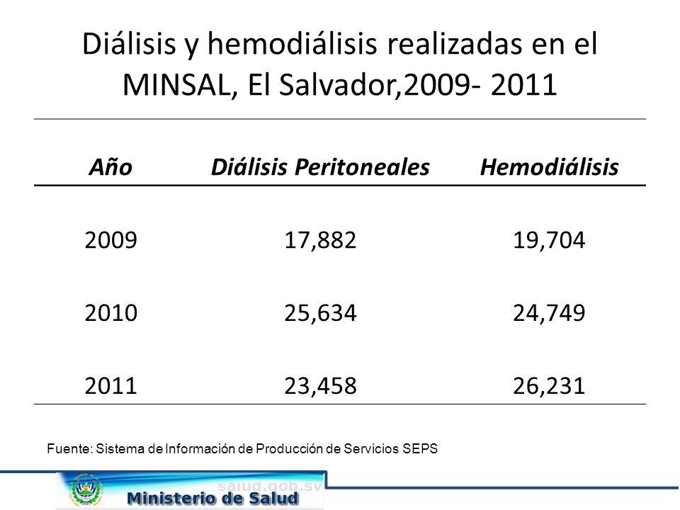 Diálisis Peritoneales