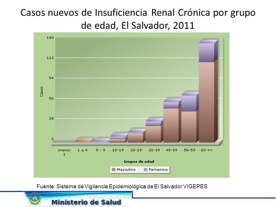 Casos nuevos de Insuficiencia Renal Crónica por grupo de edad, El Salvador, 2011
