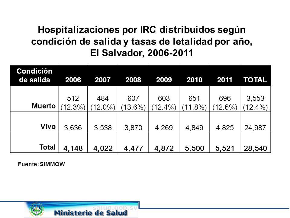 Hospitalizaciones por IRC distribuidos según condición de salida y tasas de letalidad por año,
