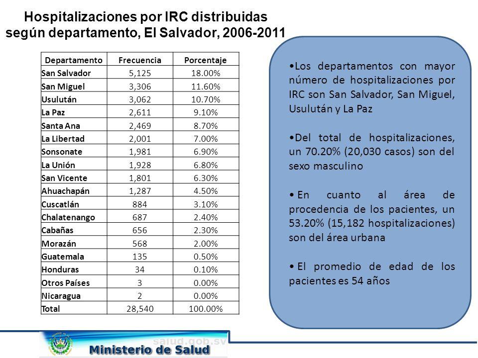 Hospitalizaciones por IRC distribuidas según departamento, El Salvador, 2006-2011