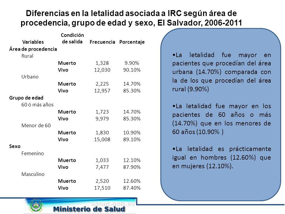Diferencias en la letalidad asociada a IRC según área de procedencia, grupo de edad y sexo, El Salvador, 2006-2011