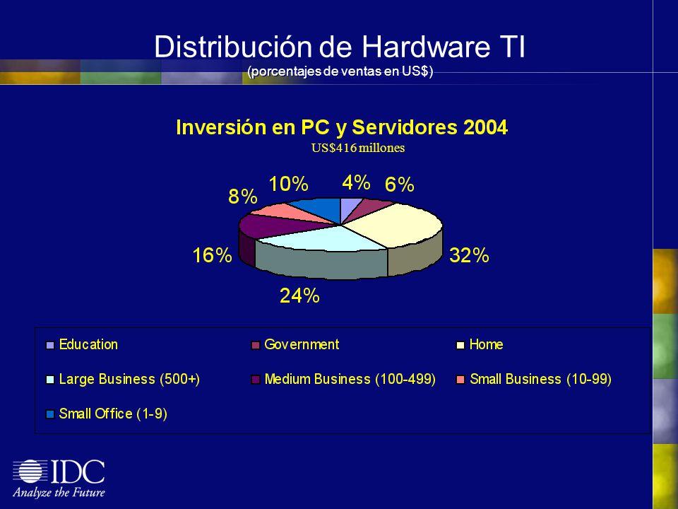 Distribución de Hardware TI (porcentajes de ventas en US$)