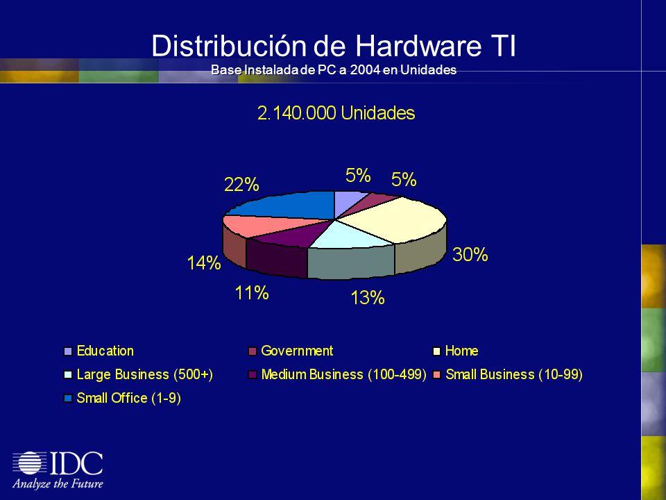 Distribución de Hardware TI Base Instalada de PC a 2004 en Unidades