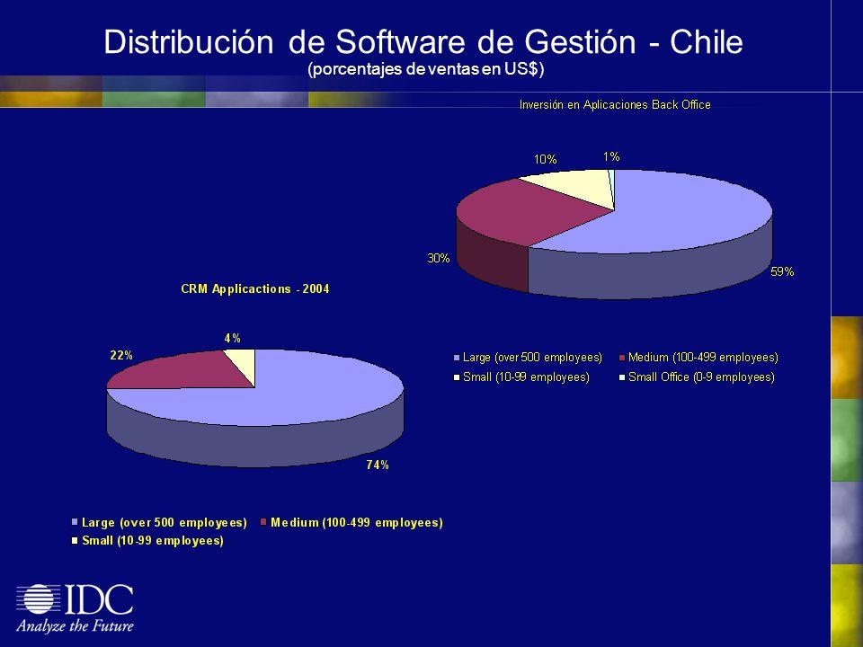 Distribución de Software de Gestión - Chile (porcentajes de ventas en US$)