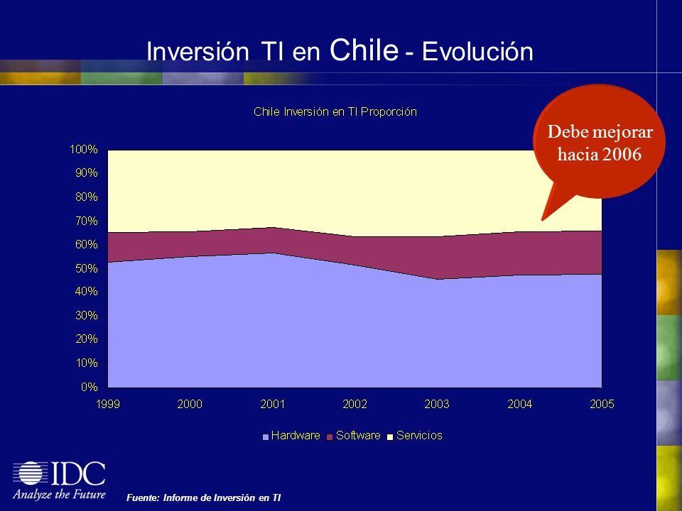 Inversión TI en Chile - Evolución