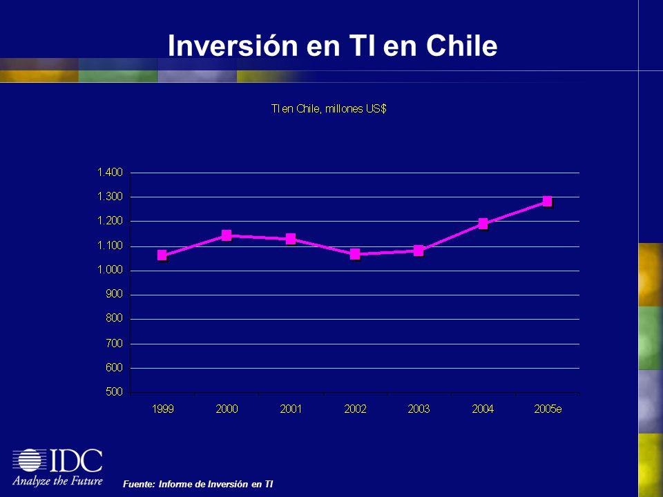 Inversión en TI en Chile