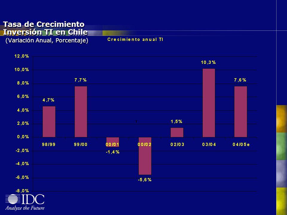 Tasa de Crecimiento Inversión TI en Chile (Variación Anual, Porcentaje)