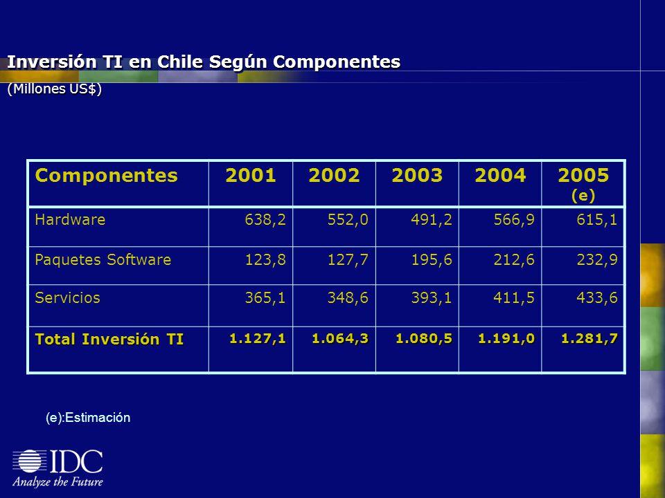 Inversión TI en Chile Según Componentes (Millones US$)