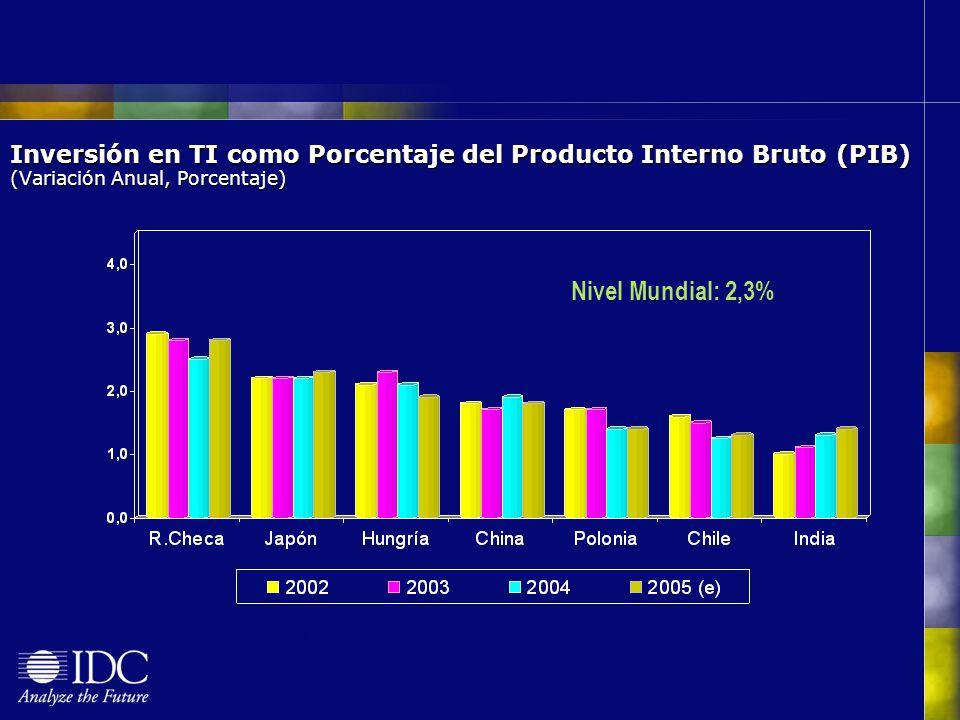 Inversión en TI como Porcentaje del Producto Interno Bruto (PIB) (Variación Anual, Porcentaje)