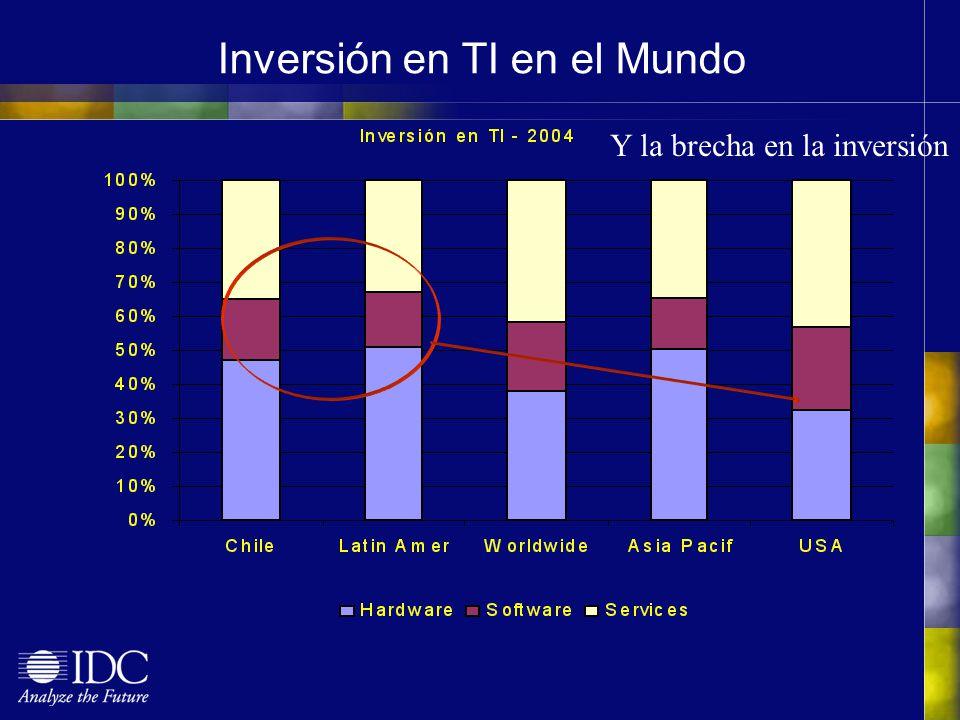 Inversión en TI en el Mundo