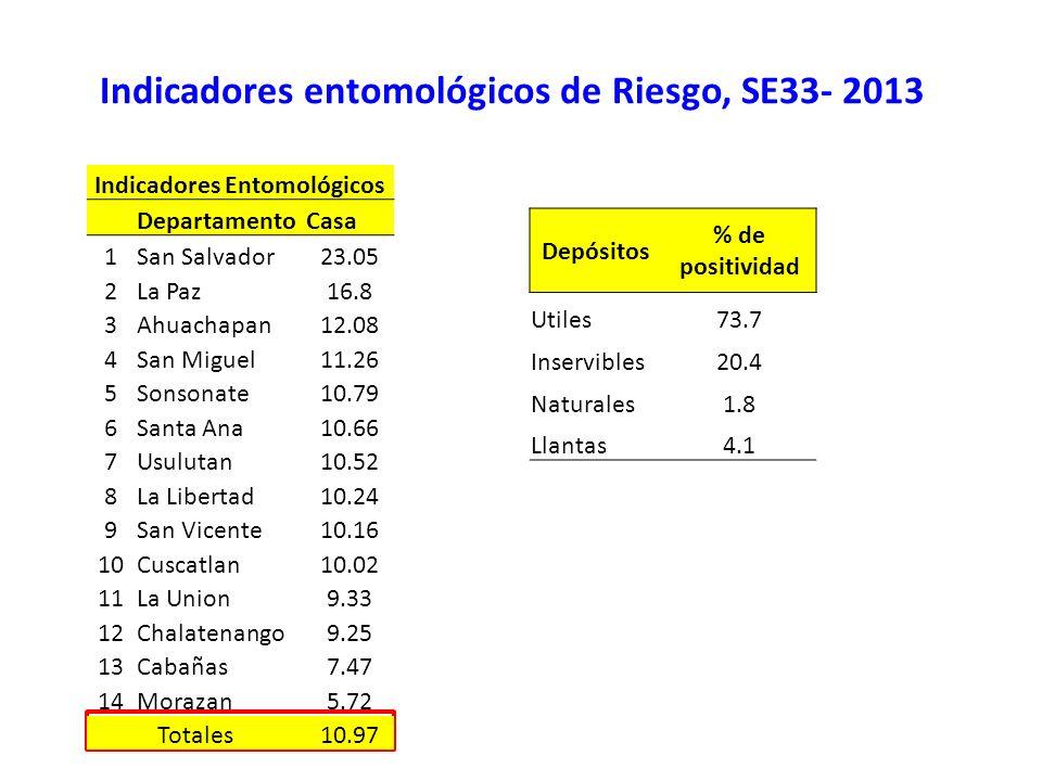 Indicadores entomológicos de Riesgo, SE33- 2013