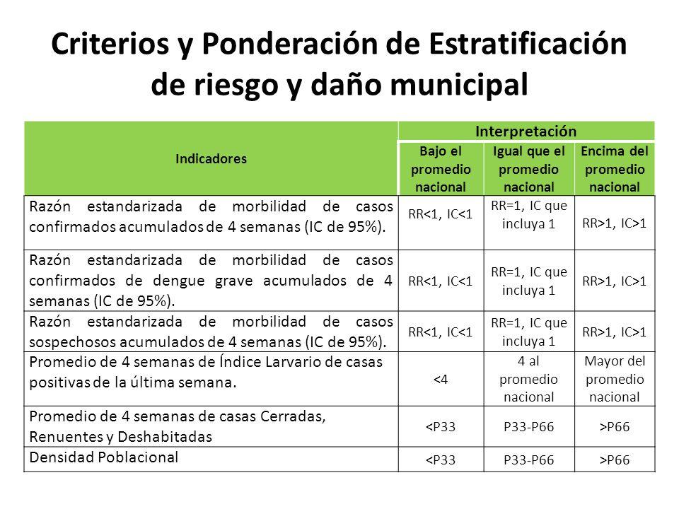Criterios y Ponderación de Estratificación de riesgo y daño municipal