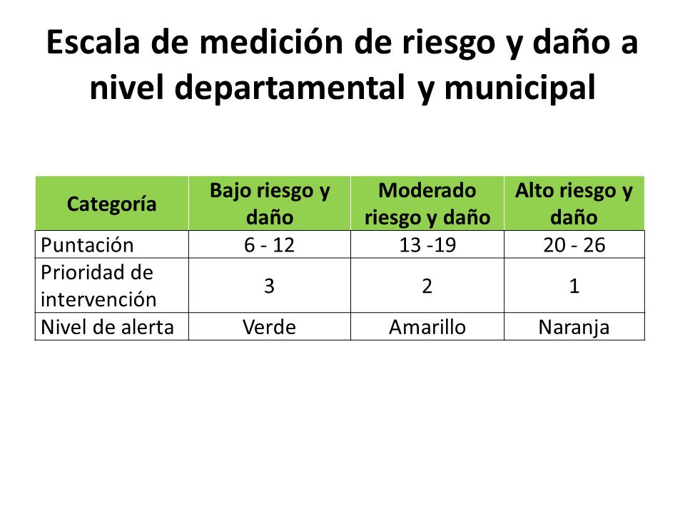 Escala de medición de riesgo y daño a nivel departamental y municipal