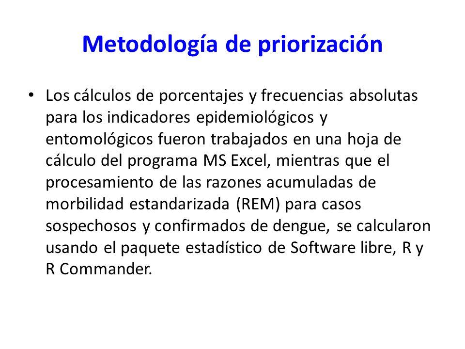 Metodología de priorización