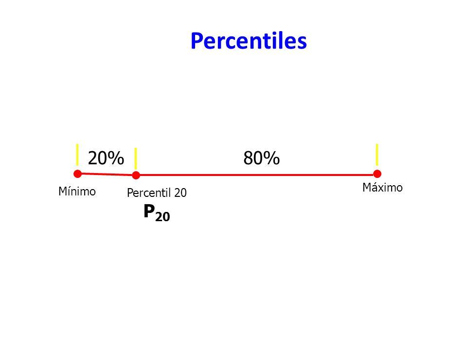 Percentiles Mínimo Máximo Percentil 20 P20 20% 80%