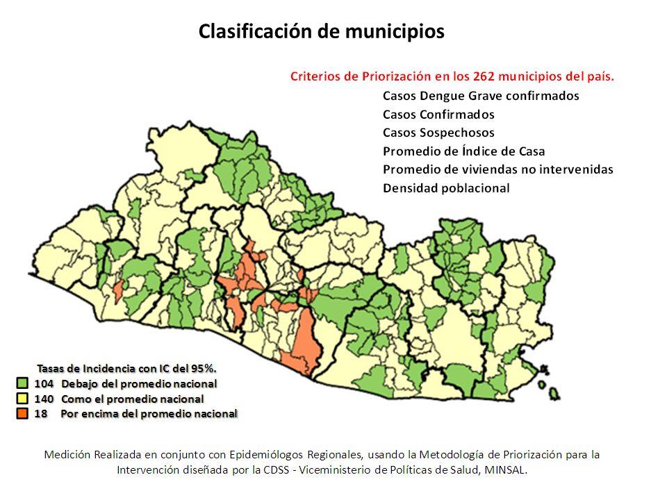 Clasificación de municipios
