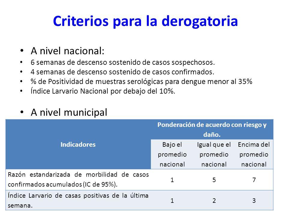 Criterios para la derogatoria
