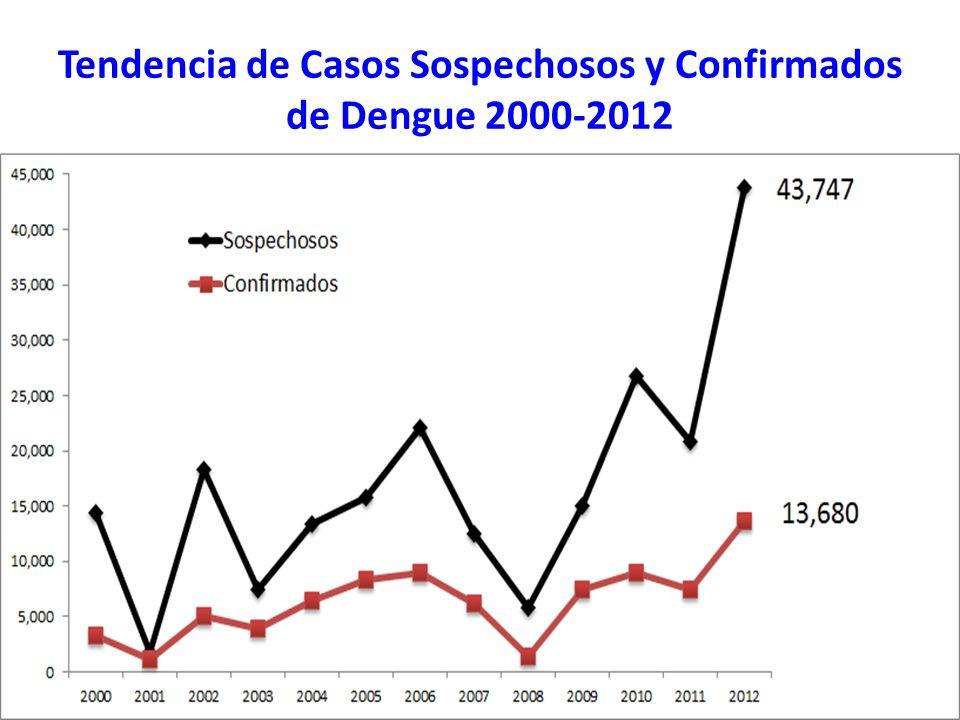 Tendencia de Casos Sospechosos y Confirmados de Dengue 2000-2012