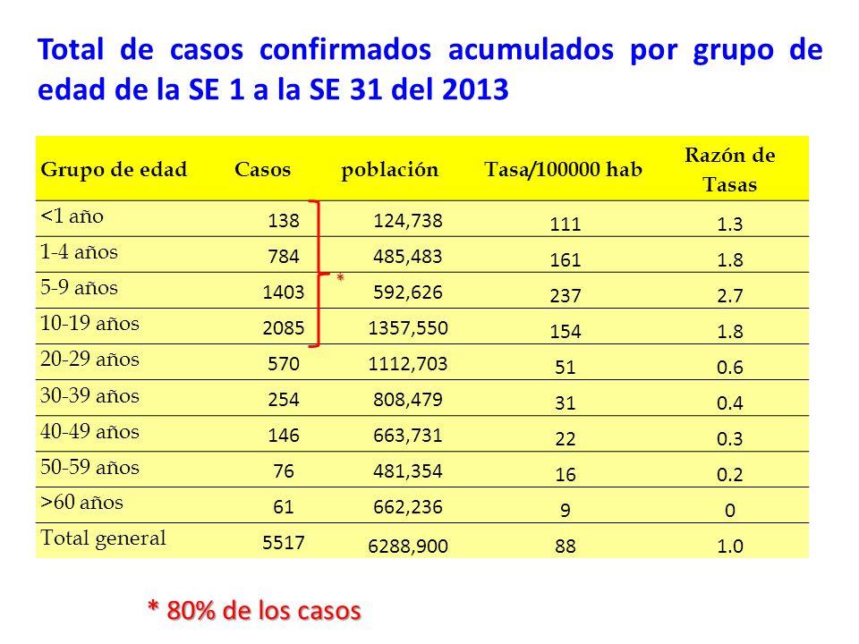Total de casos confirmados acumulados por grupo de edad de la SE 1 a la SE 31 del 2013