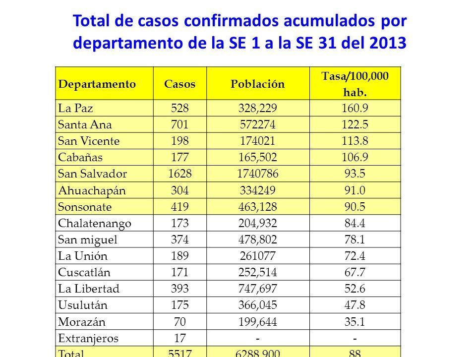 Total de casos confirmados acumulados por departamento de la SE 1 a la SE 31 del 2013
