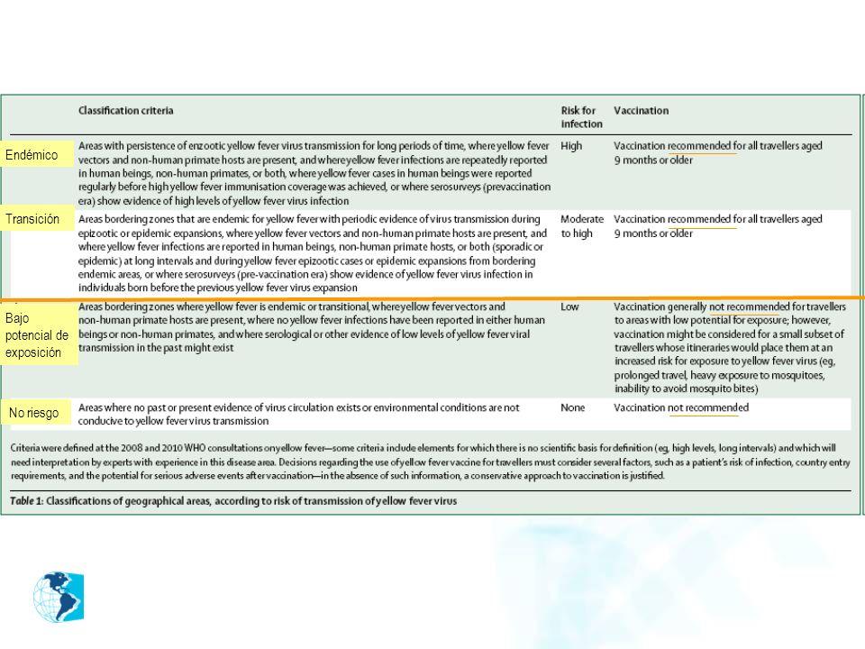 Endémico Transición Bajo potencial de exposición No riesgo