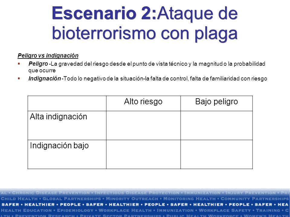 Escenario 2:Ataque de bioterrorismo con plaga