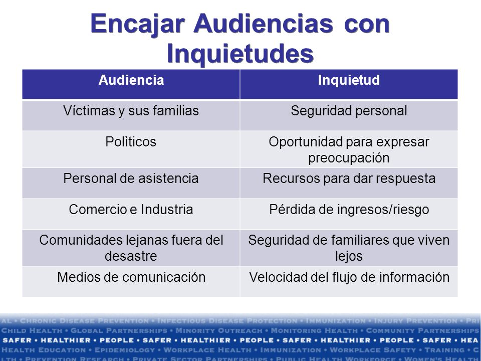 Encajar Audiencias con Inquietudes