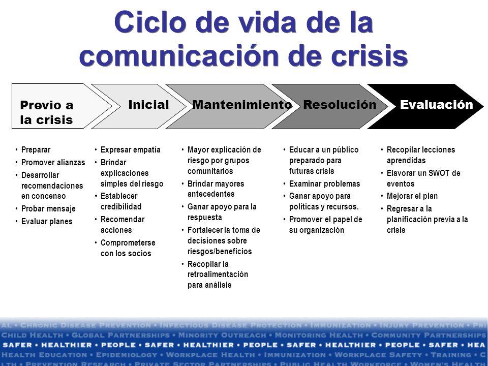 Ciclo de vida de la comunicación de crisis