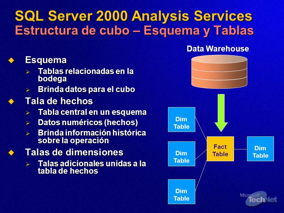 SQL Server 2000 Analysis Services Estructura de cubo – Esquema y Tablas