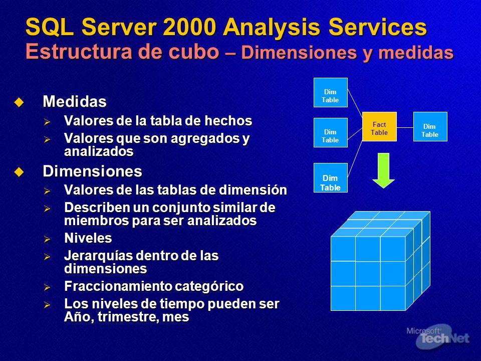 SQL Server 2000 Analysis Services Estructura de cubo – Dimensiones y medidas