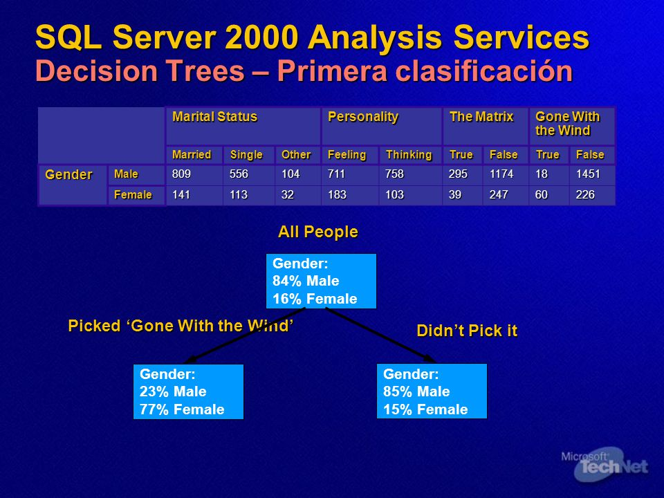 SQL Server 2000 Analysis Services Decision Trees – Primera clasificación