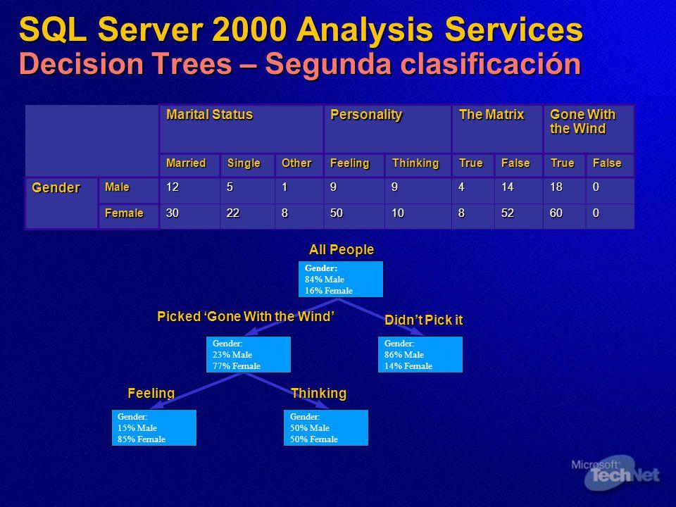 SQL Server 2000 Analysis Services Decision Trees – Segunda clasificación
