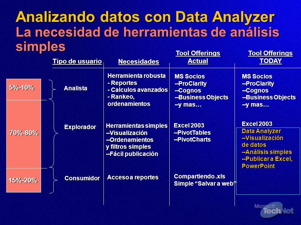 Analizando datos con Data Analyzer La necesidad de herramientas de análisis simples