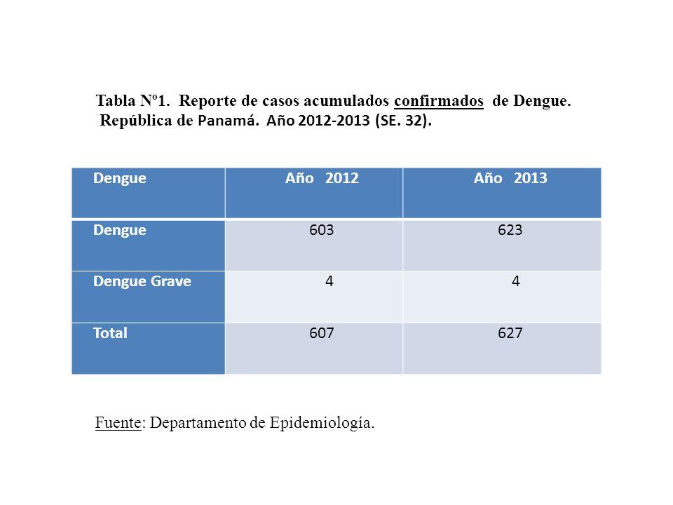 Tabla Nº1. Reporte de casos acumulados confirmados de Dengue.
