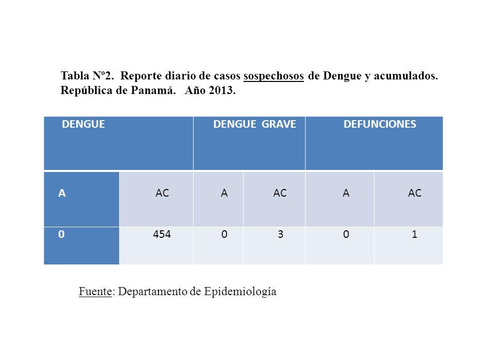 Tabla Nº2. Reporte diario de casos sospechosos de Dengue y acumulados.