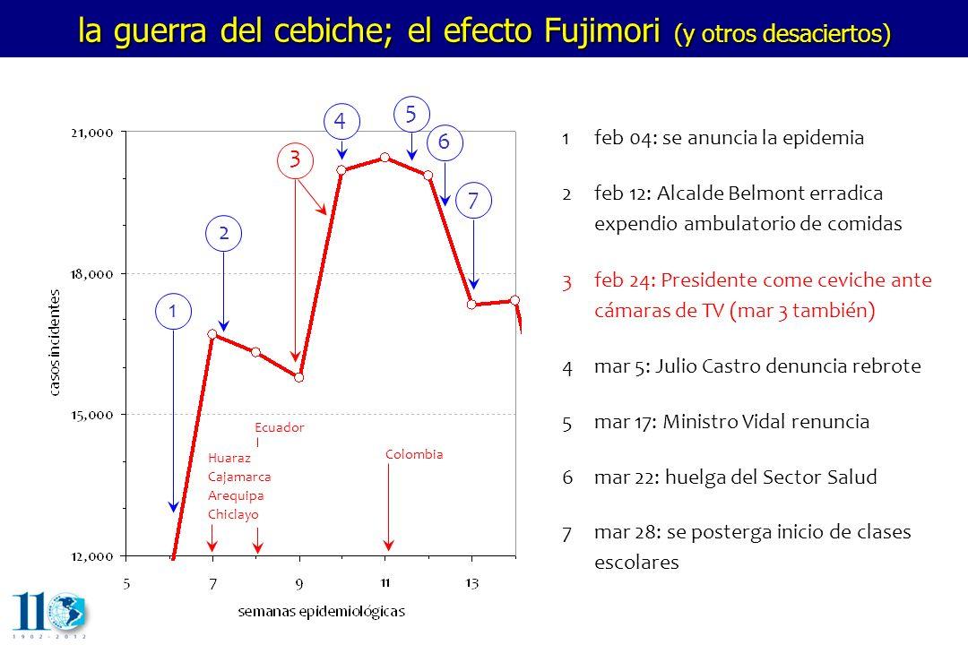 la guerra del cebiche; el efecto Fujimori (y otros desaciertos)