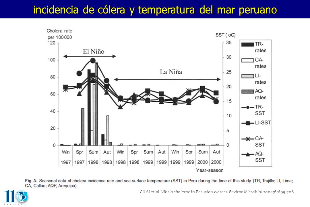 incidencia de cólera y temperatura del mar peruano
