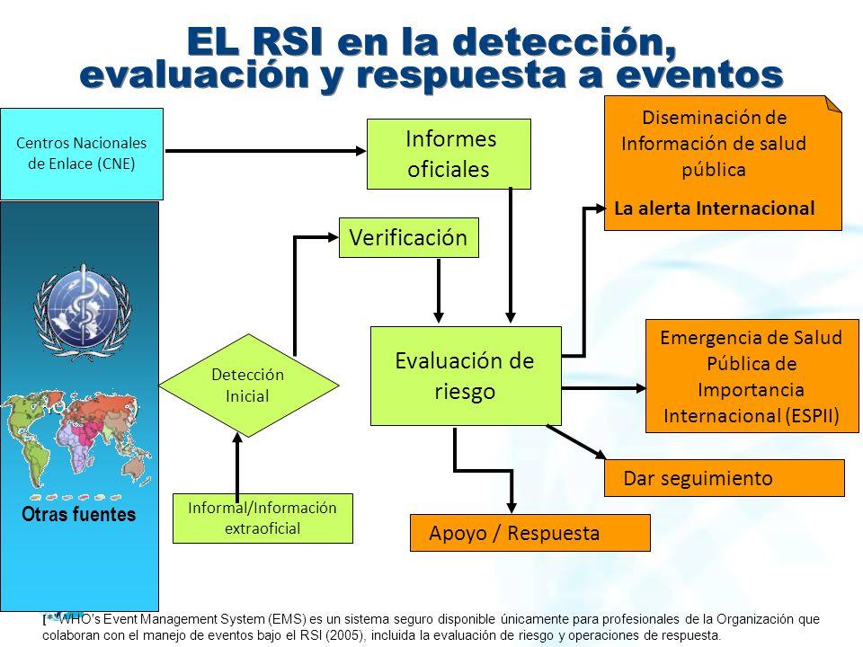 EL RSI en la detección, evaluación y respuesta a eventos