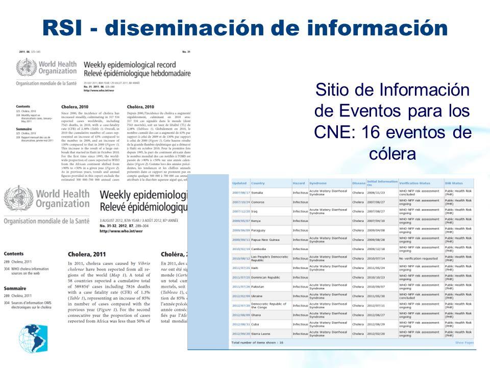 RSI - diseminación de información