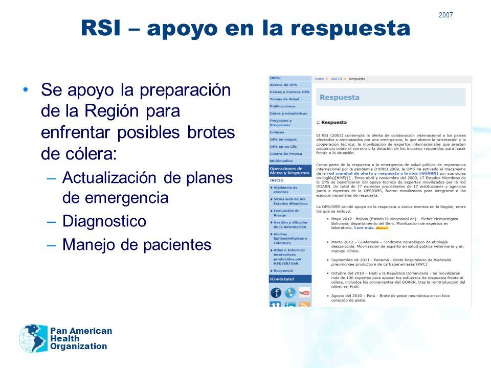 RSI – apoyo en la respuesta