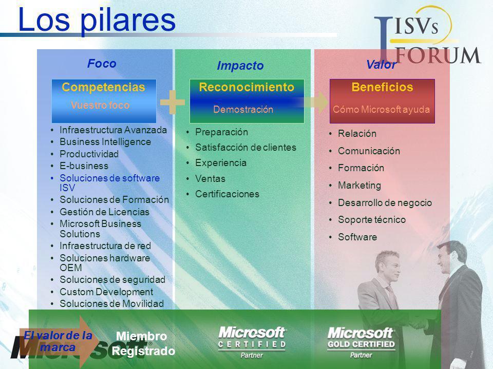 Los pilares Foco Impacto Valor Competencias Reconocimiento Beneficios