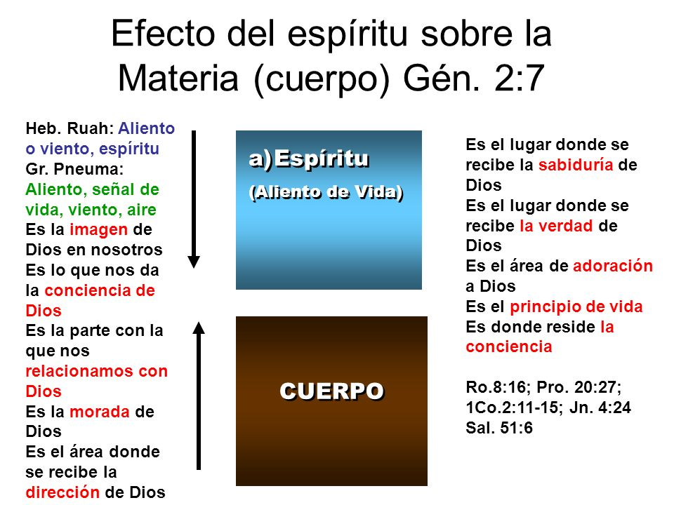 Efecto del espíritu sobre la Materia (cuerpo) Gén. 2:7