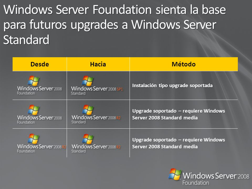 Windows Server Foundation sienta la base para futuros upgrades a Windows Server Standard