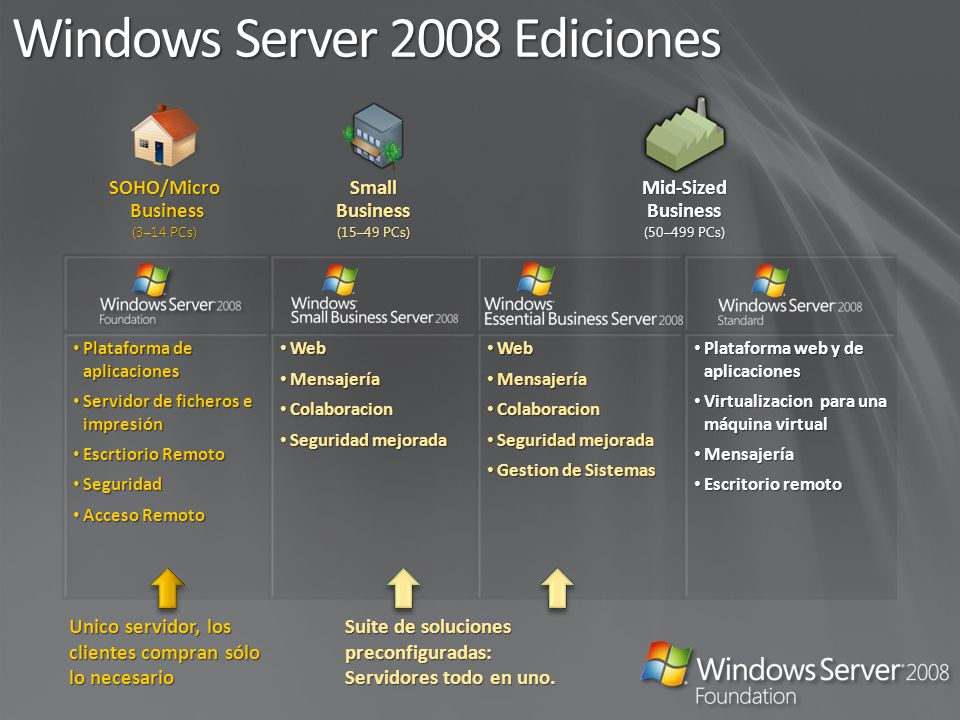 Windows Server 2008 Ediciones