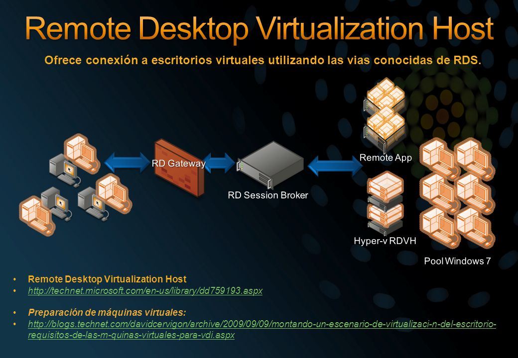 Remote Desktop Virtualization Host