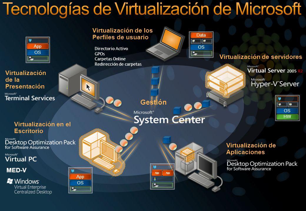 Tecnologías de Virtualización de Microsoft