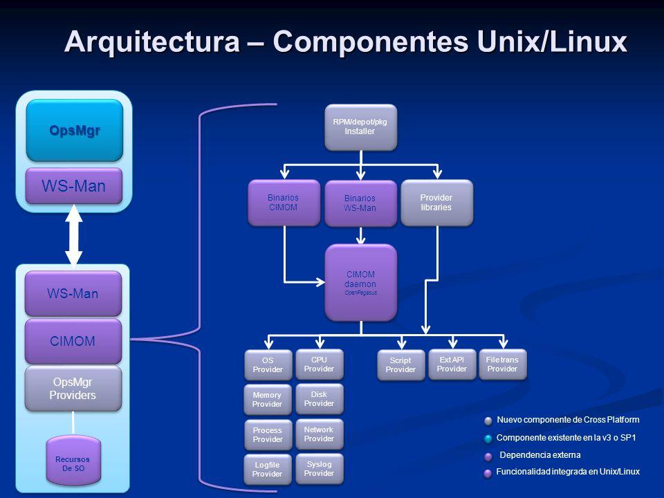 Arquitectura – Componentes Unix/Linux