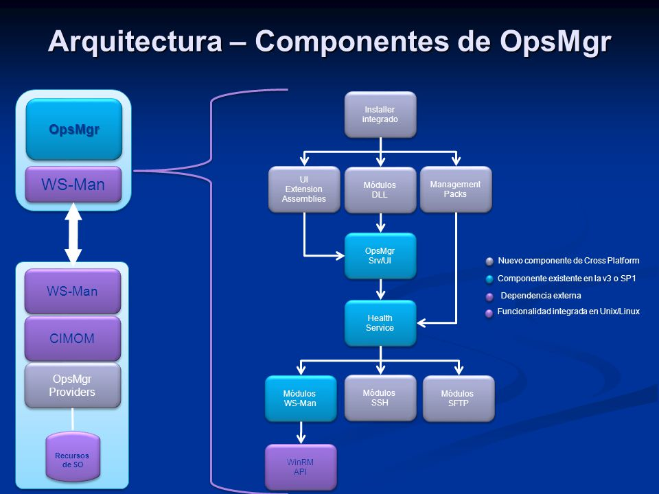 Arquitectura – Componentes de OpsMgr